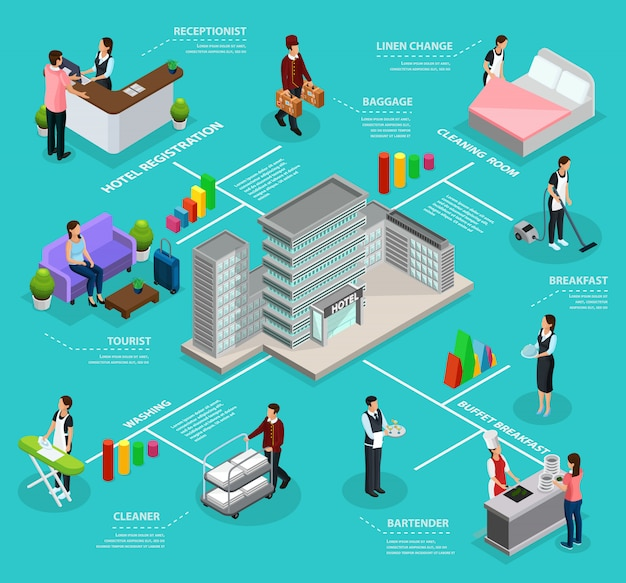 Modello di servizio hotel infografica isometrica con la costruzione di dipendenti che puliscono la stanza che lava i servizi di colazione a buffet di registrazione dei visitatori isolati
