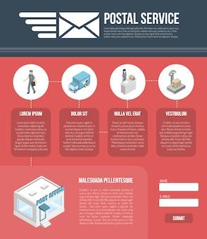 Modello di struttura del sito web della pagina postale
