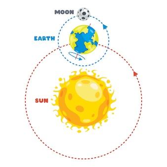 Movimento della terra e del sole