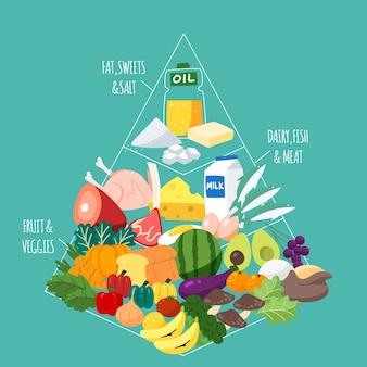 Nutrizione della piramide alimentare