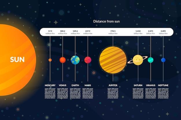 Pacchetto infografica del sistema solare