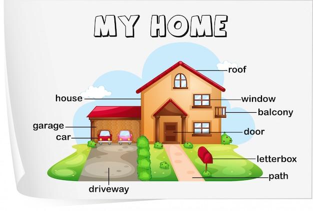 Parti della casa