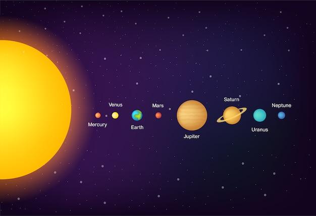 Pianeti del sistema solare infografica sullo sfondo dell'universo