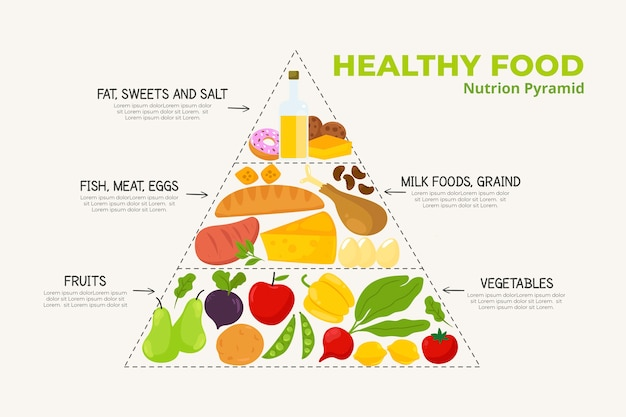 Piramide alimentare con categorie nutritive