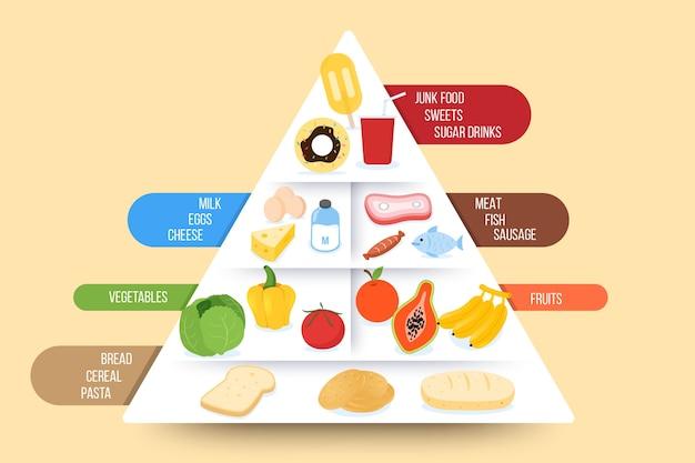 Piramide alimentare design concetto di nutrizione