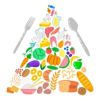 Piramide alimentare per l'alimentazione