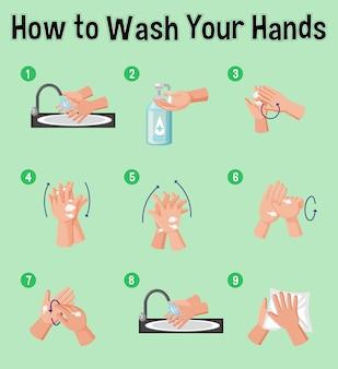 Poster che mostra come lavarsi le mani