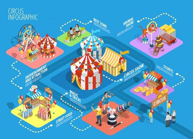 Poster di diagramma di flusso infografica isometrica circo di viaggio