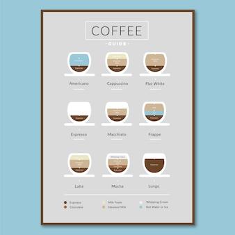 Poster di infografica di tipi di caffè