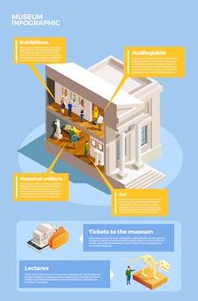 Poster di infografica museo d'arte