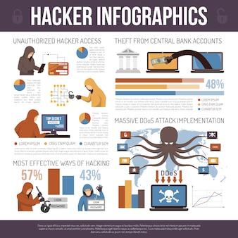 Poster di infografica piatta di trucchi migliori di hacker