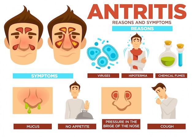 Poster di ragioni e sintomi di antrite con testo vettoriale
