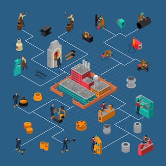 Poster isometrico del diagramma di flusso del processo di lavorazione dei metalli