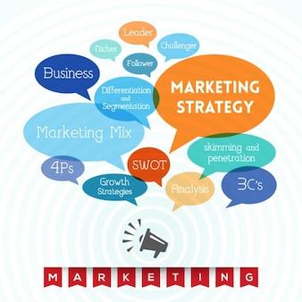 Premessa di fondo con le parole sul marketing