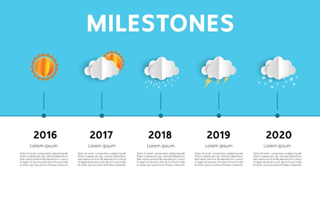 Presentazione del modello cronologico del progetto milestones