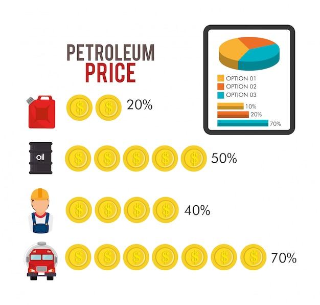 Prezzi dell'industria petrolifera e petrolifera