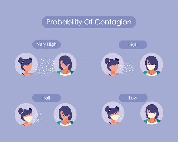 Probabilità di contagio tra uomini e donne avatar con maschere