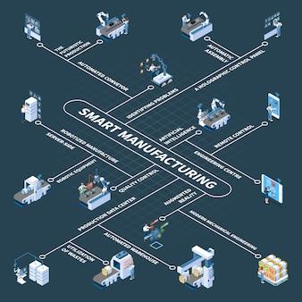 Produzione intelligente con apparecchiature robotiche e diagramma di flusso isometrico del pannello di controllo olografico su oscurità