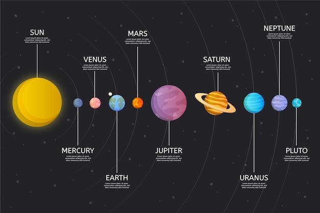 Progettazione infografica del sistema solare