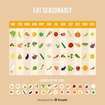 Programma il calendario stagionale di frutta e verdura