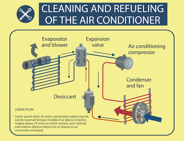 Pulizia infografica e rifornimento di carburante del condizionatore d'aria