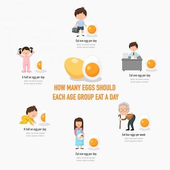 Quante uova dovrebbero ogni gruppo di età mangiare un giorno infografica