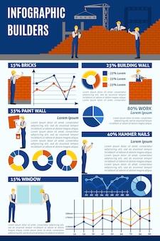 Rapporto infographic di progetti di costruzione della società dei costruttori