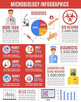 Ricerche di microbiologia infografica