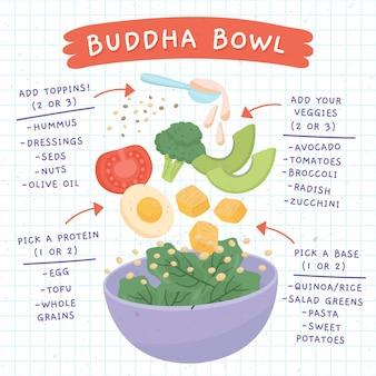 Ricetta ciotola di buddha