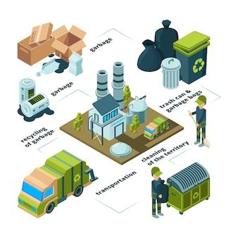 Riciclo dei rifiuti. raccolta dei processi di pulizia per lo smaltimento dei rifiuti