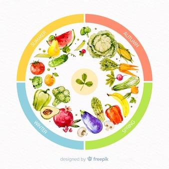 Ruota dell'acquerello colorato di frutta e verdura di stagione