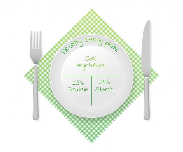 Sane proporzioni nutrizionali del piatto. diagramma piatto mangiar sano. grafico infografica