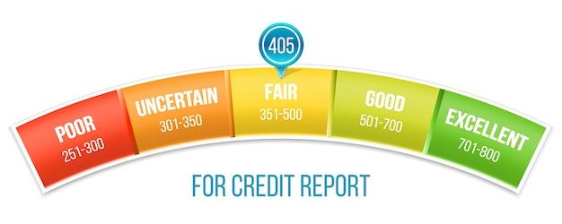 Scala di valutazione del punteggio di credito con puntatore, manometro.