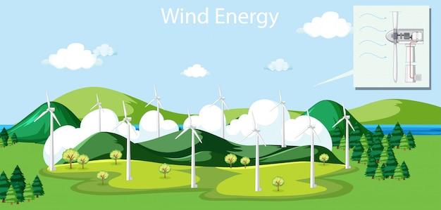 Scena con energia eolica proveniente dai mulini a vento