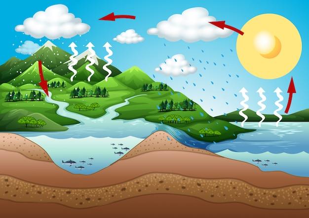 Scena con montagna e fiume