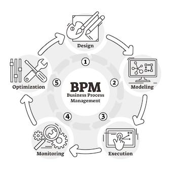 Schema di schema bpm