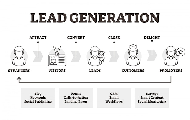 Schema di schema di marketing educativo di lead generation
