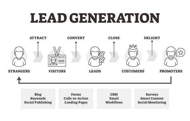 Schema di schema di marketing educativo di lead generation