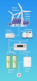 Schema di sistema di energia eolica solare dell'illustrazione del lavoro in uno stile piano