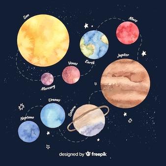 Schema di sistema solare acquerello incantevole