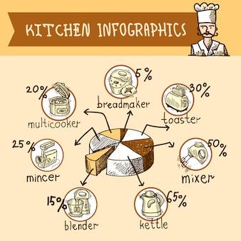 Schizzo di cucina infografica