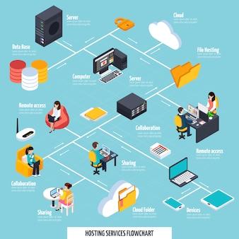 Servizi di hosting e diagramma di flusso di condivisione