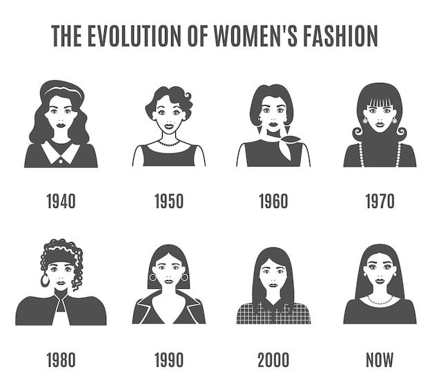Set di avatar bianco nero di evoluzione moda