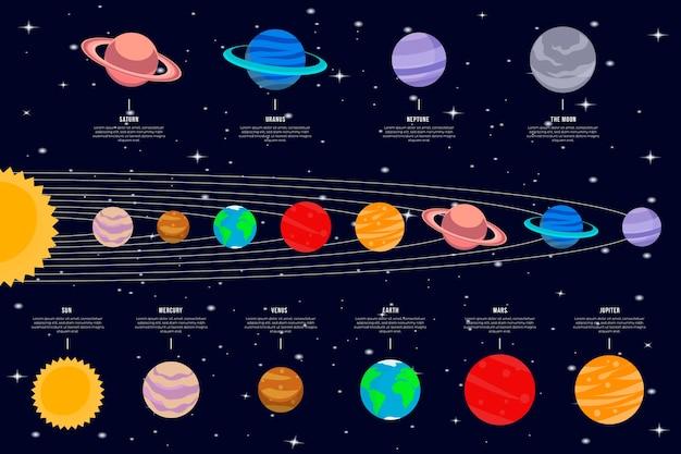 Set di infografica del sistema solare