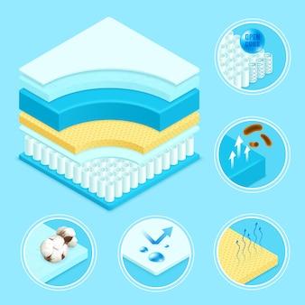 Set di simboli materiali materasso