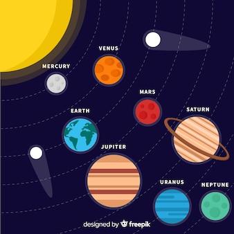Sfondo del sistema solare
