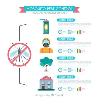 Sfondo di controllo della zanzara