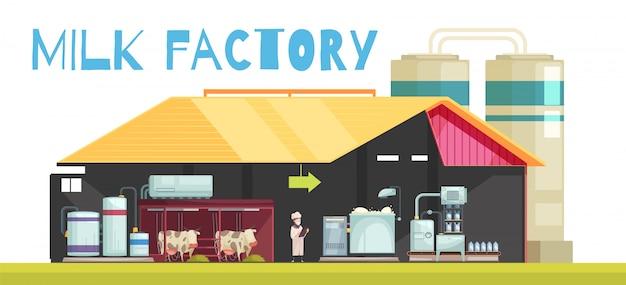 Sfondo di produzione di fabbrica di latte