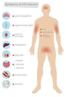 Sintomi di anatomia umana dell'infezione da hiv
