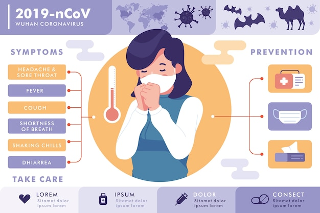 Sintomi e prevenzione del coronavirus di wuhan